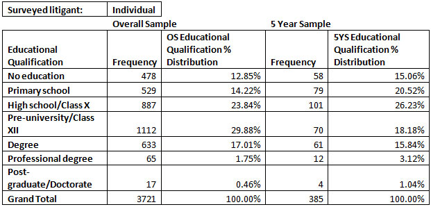 individual-litigants-in-overall-and-5-year-samples