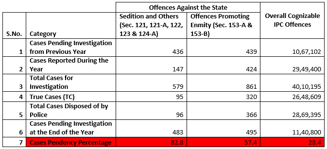 offences-against-the-state-table-3
